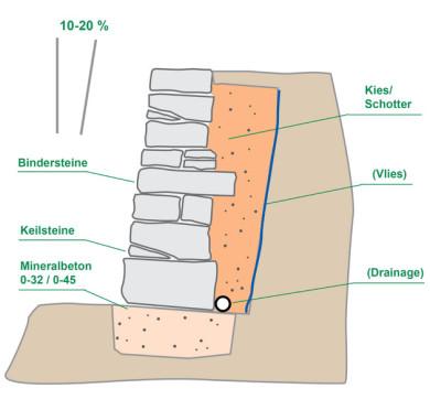 trockenmauer mit mauersteinen werner natursteine. Black Bedroom Furniture Sets. Home Design Ideas
