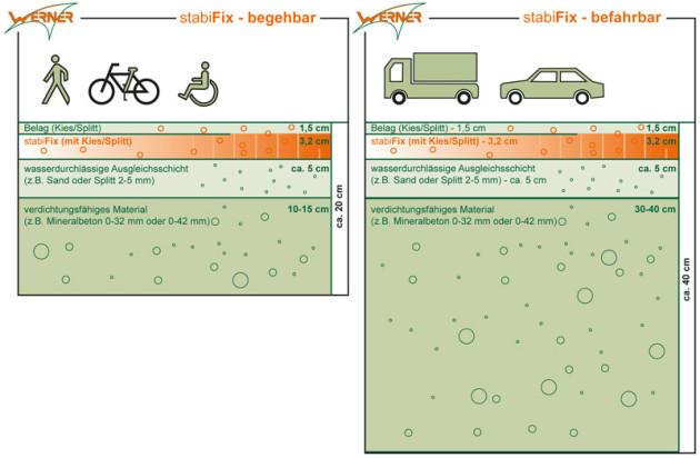 Skizze Verlegung StabiFix