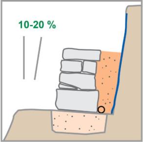 Mauerstein Anbringung - 10-20 Prozent Gefälle